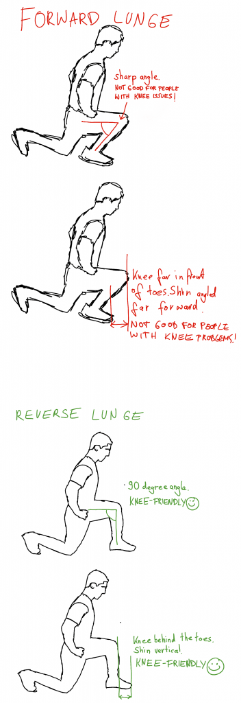 Knee pain and lunges? Forward vs reverse lunges
